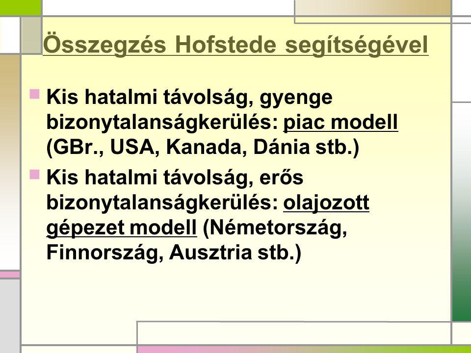 Összegzés Hofstede segítségével