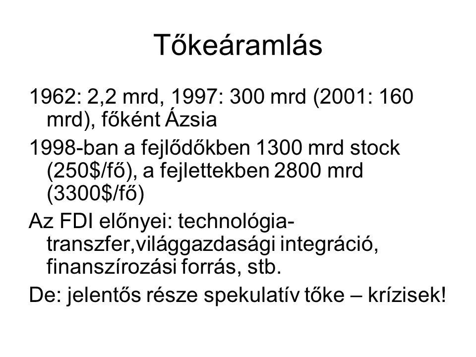 Tőkeáramlás 1962: 2,2 mrd, 1997: 300 mrd (2001: 160 mrd), főként Ázsia