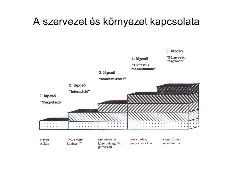 2. A szervezet és környezet kapcsolata (1.)