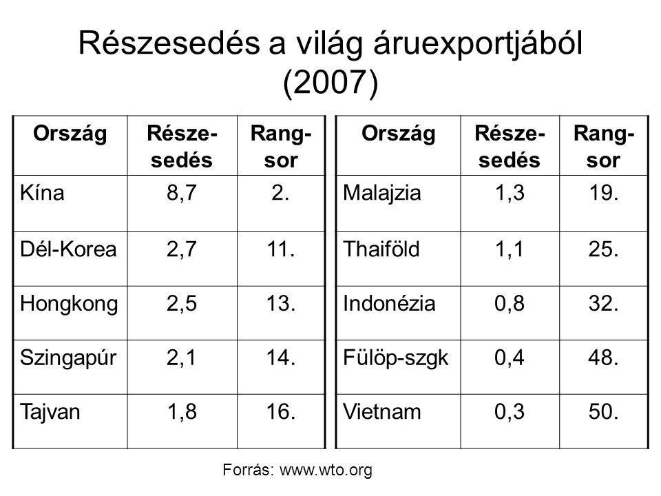 Részesedés a világ áruexportjából (2007)