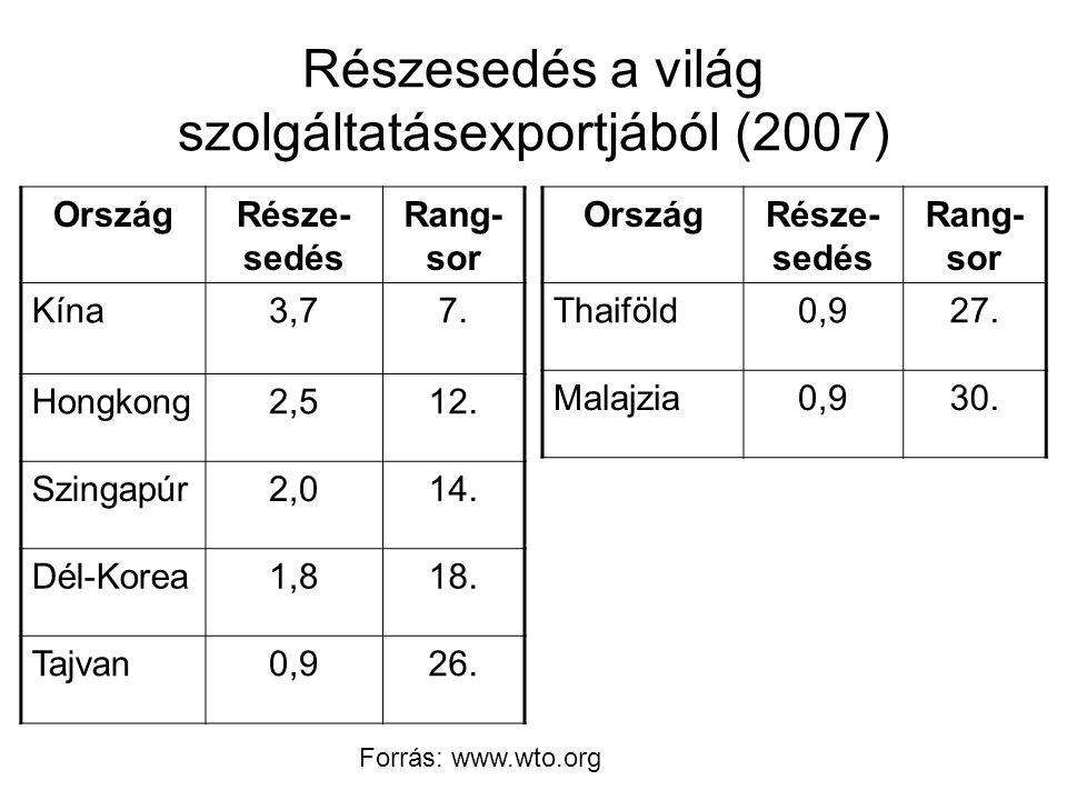 Részesedés a világ szolgáltatásexportjából (2007)
