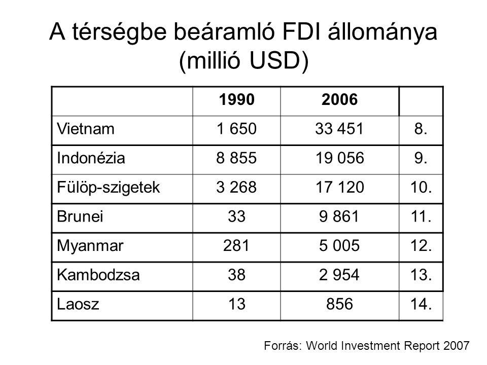 A térségbe beáramló FDI állománya (millió USD)