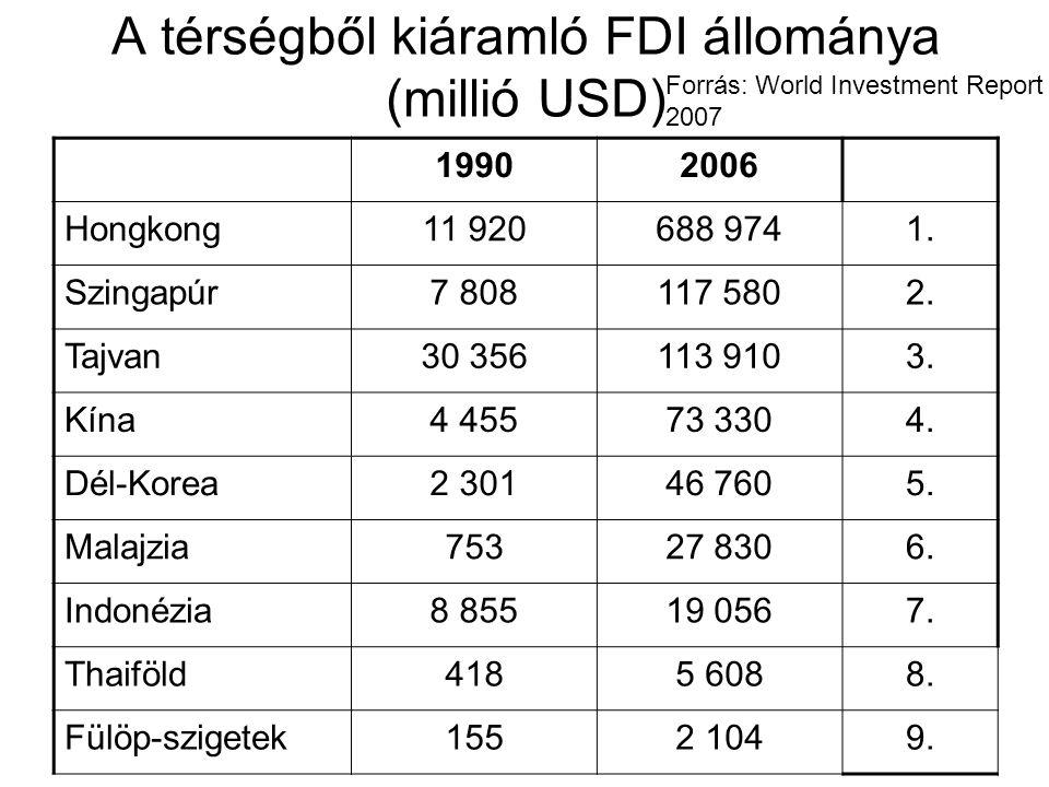 A térségből kiáramló FDI állománya (millió USD)