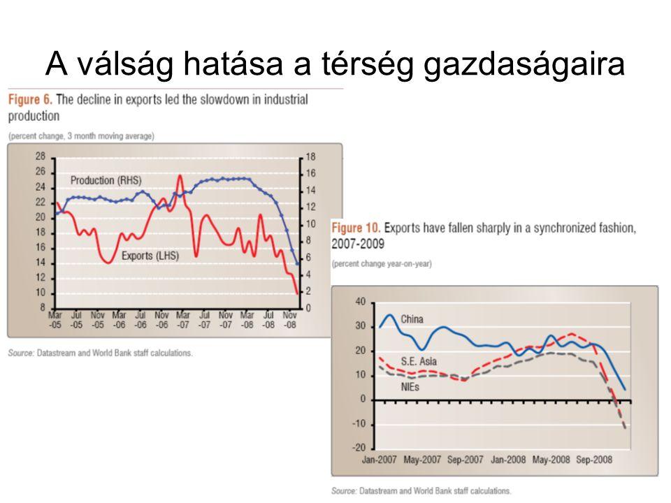 A válság hatása a térség gazdaságaira