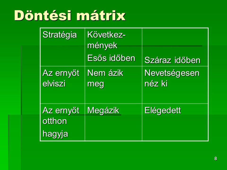 Döntési mátrix Stratégia Következ-mények Esős időben Száraz időben