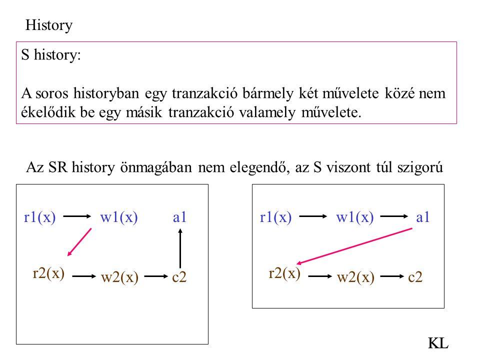 History S history: A soros historyban egy tranzakció bármely két művelete közé nem. ékelődik be egy másik tranzakció valamely művelete.