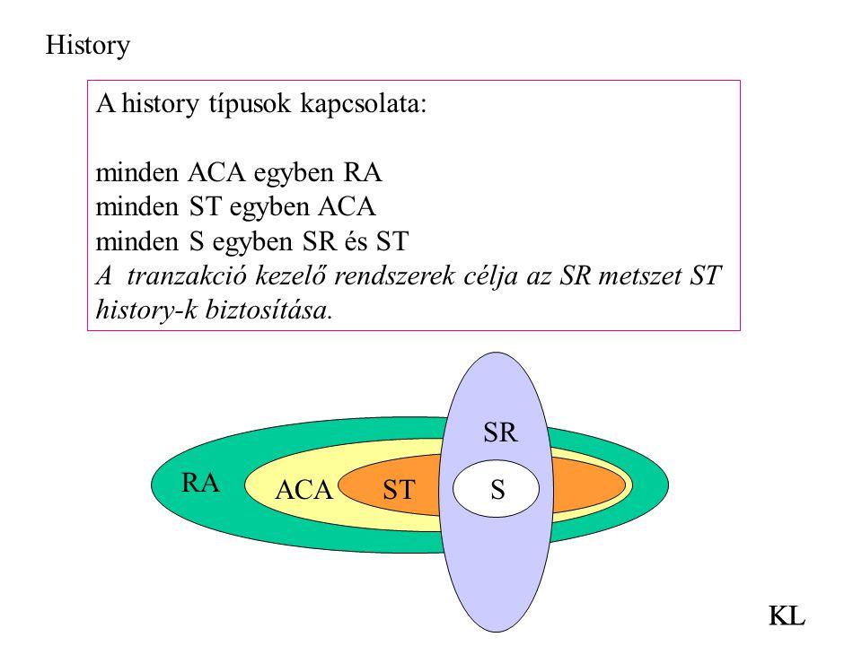 History A history típusok kapcsolata: minden ACA egyben RA. minden ST egyben ACA. minden S egyben SR és ST.