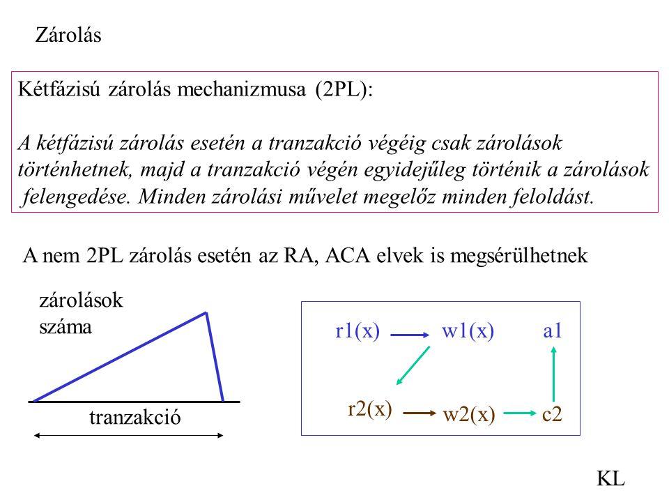 Zárolás Kétfázisú zárolás mechanizmusa (2PL): A kétfázisú zárolás esetén a tranzakció végéig csak zárolások.