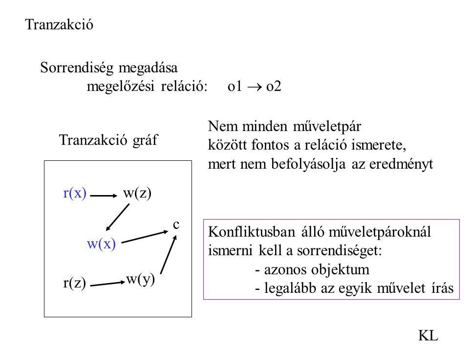 Tranzakció Sorrendiség megadása. megelőzési reláció: o1  o2. Nem minden műveletpár. között fontos a reláció ismerete,