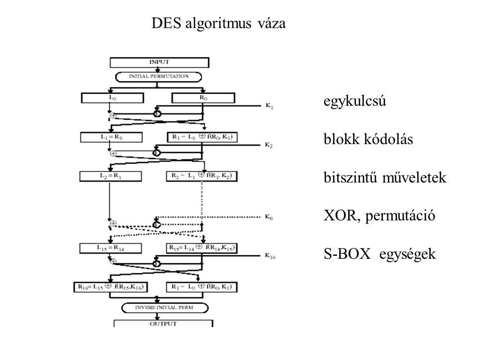 DES algoritmus váza egykulcsú blokk kódolás bitszintű műveletek XOR, permutáció S-BOX egységek