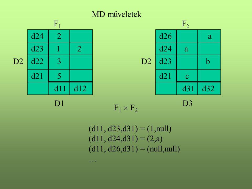 MD műveletek F1. F2. d24. 2. d26. a. d23. 1. 2. d24. a. D2. d22. 3. D2. d23. b. d21.