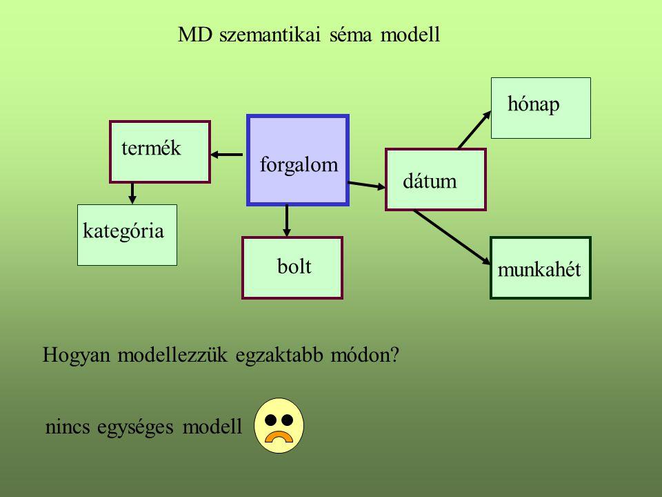 MD szemantikai séma modell