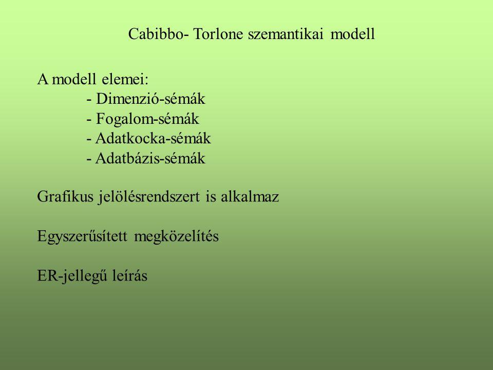 Cabibbo- Torlone szemantikai modell