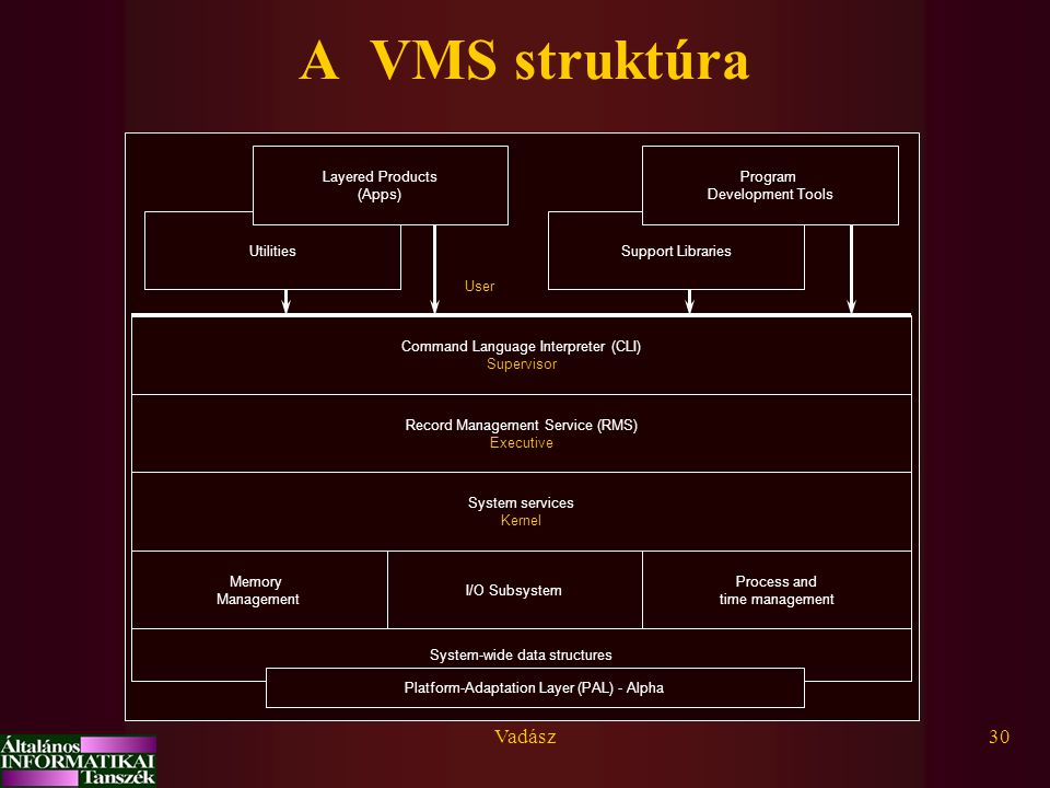 A VMS struktúra Vadász System-wide data structures Memory Management