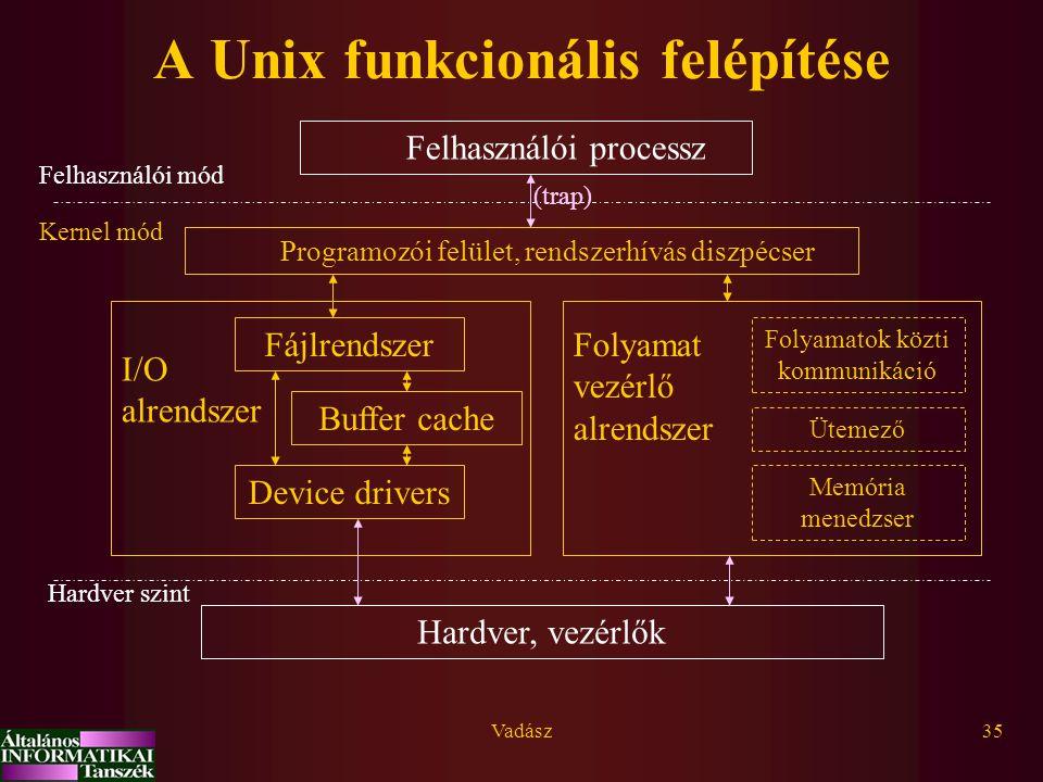 A Unix funkcionális felépítése