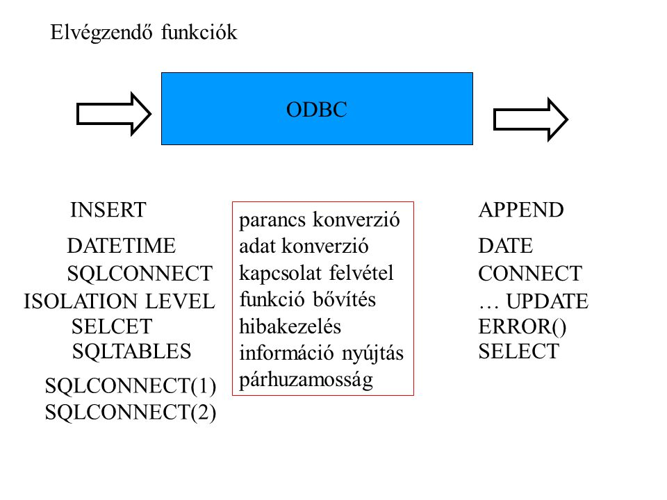 Elvégzendő funkciók ODBC. INSERT. APPEND. parancs konverzió. adat konverzió. kapcsolat felvétel.
