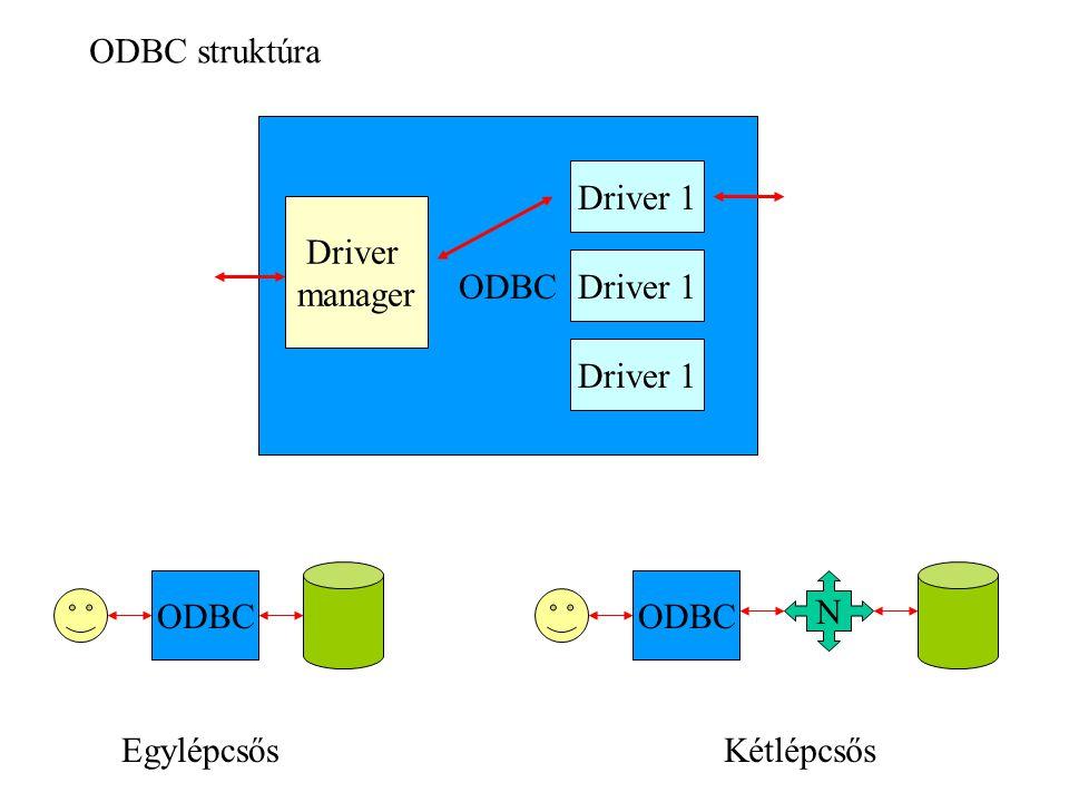 ODBC struktúra ODBC Driver 1 Driver manager Driver 1 Driver 1 ODBC ODBC N Egylépcsős Kétlépcsős