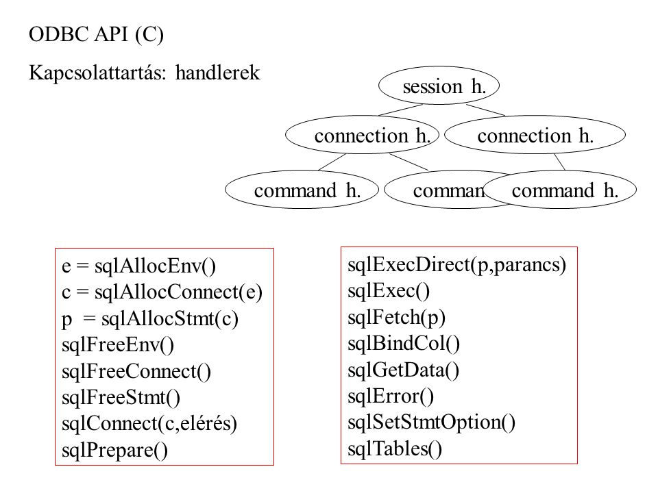 ODBC API (C) Kapcsolattartás: handlerek. session h. connection h. connection h. command h. command h.