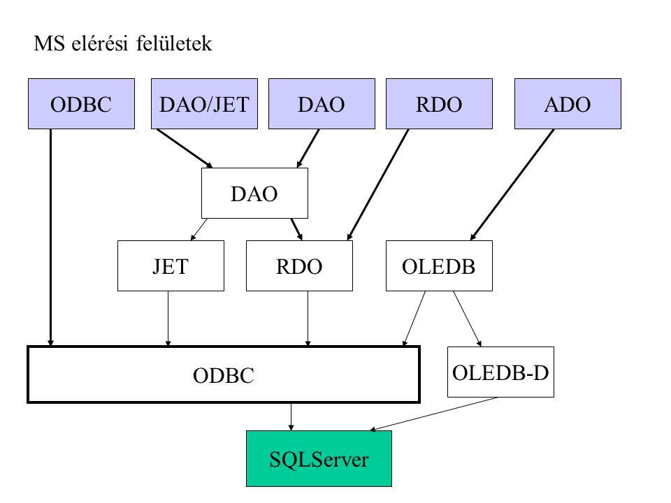 MS elérési felületek ODBC DAO/JET DAO RDO ADO DAO JET RDO OLEDB ODBC OLEDB-D SQLServer