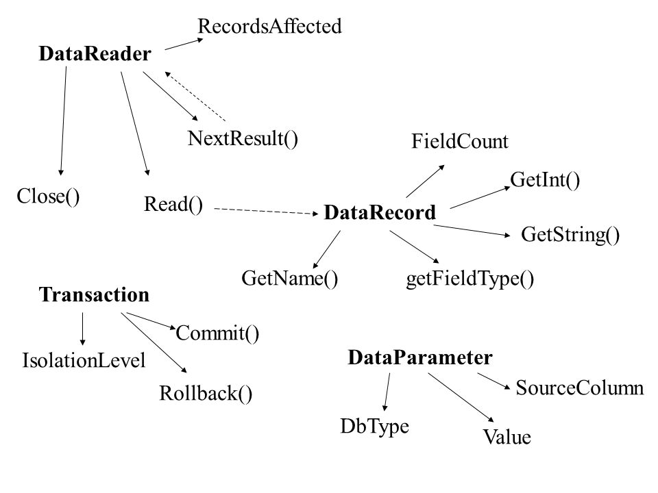 RecordsAffected DataReader. NextResult() FieldCount. GetInt() Close() Read() DataRecord. GetString()