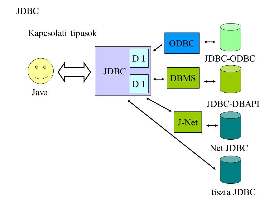 JDBC Kapcsolati típusok ODBC JDBC D 1 JDBC-ODBC DBMS D 1 Java JDBC-DBAPI J-Net Net JDBC tiszta JDBC