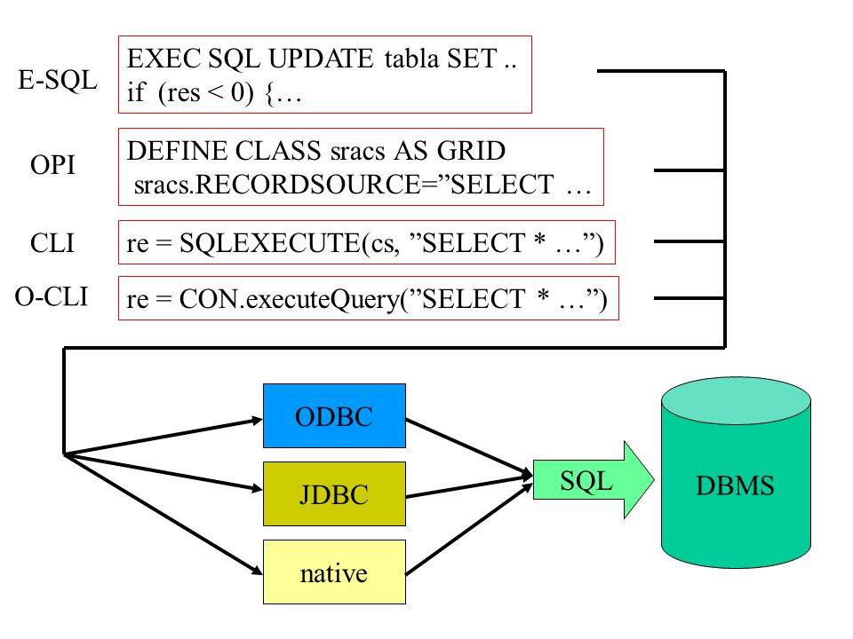 EXEC SQL UPDATE tabla SET .. if (res < 0) {… E-SQL