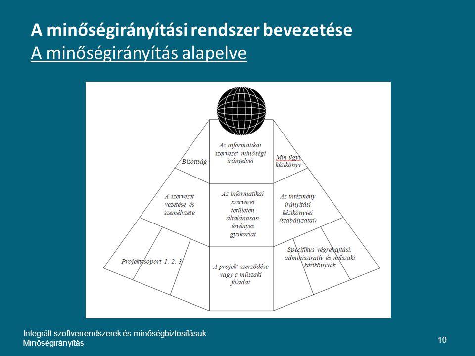 A minőségirányítási rendszer bevezetése A minőségirányítás alapelve