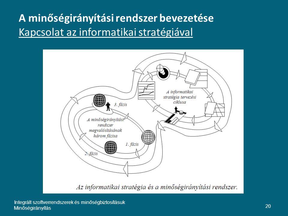 Inte A minőségirányítási rendszer bevezetése Kapcsolat az informatikai stratégiával. Integrált szoftverrendszerek és minőségbiztosításuk.