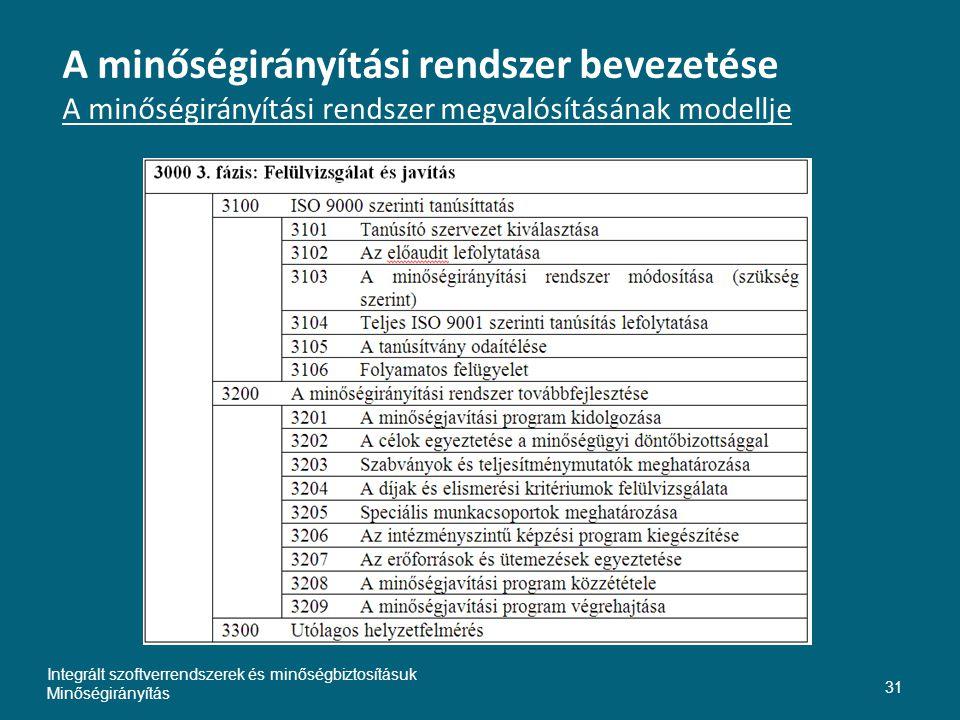 Inte A minőségirányítási rendszer bevezetése A minőségirányítási rendszer megvalósításának modellje.