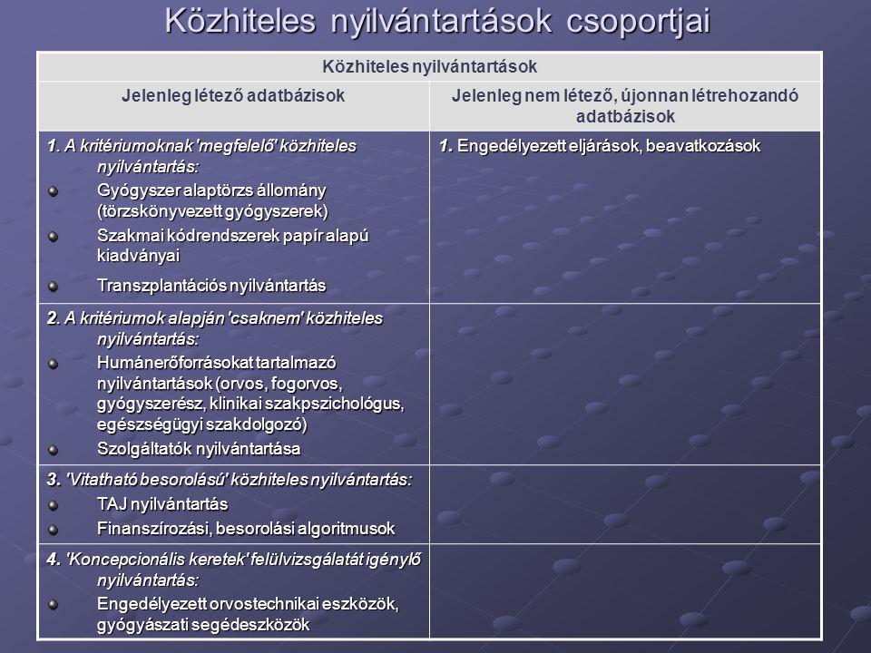 Közhiteles nyilvántartások csoportjai