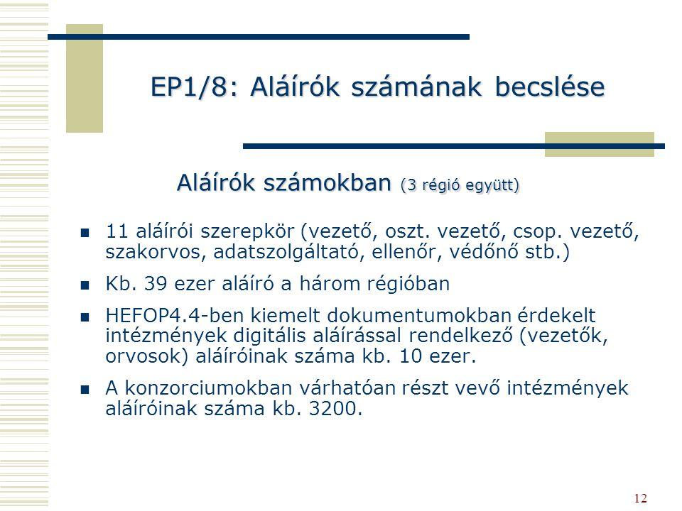 EP1/8: Aláírók számának becslése
