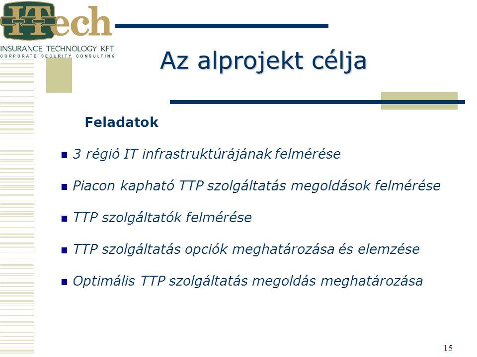 Az alprojekt célja Feladatok 3 régió IT infrastruktúrájának felmérése
