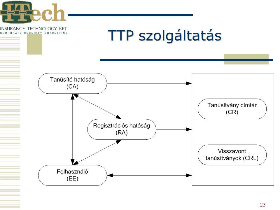 TTP szolgáltatás