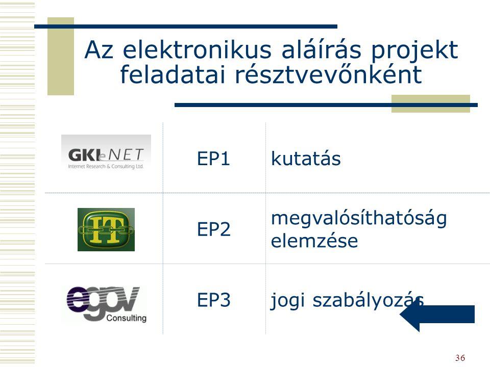 Az elektronikus aláírás projekt feladatai résztvevőnként