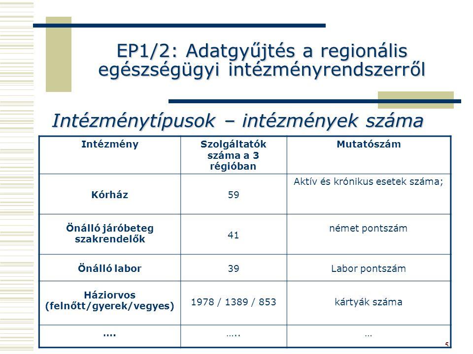 EP1/2: Adatgyűjtés a regionális egészségügyi intézményrendszerről