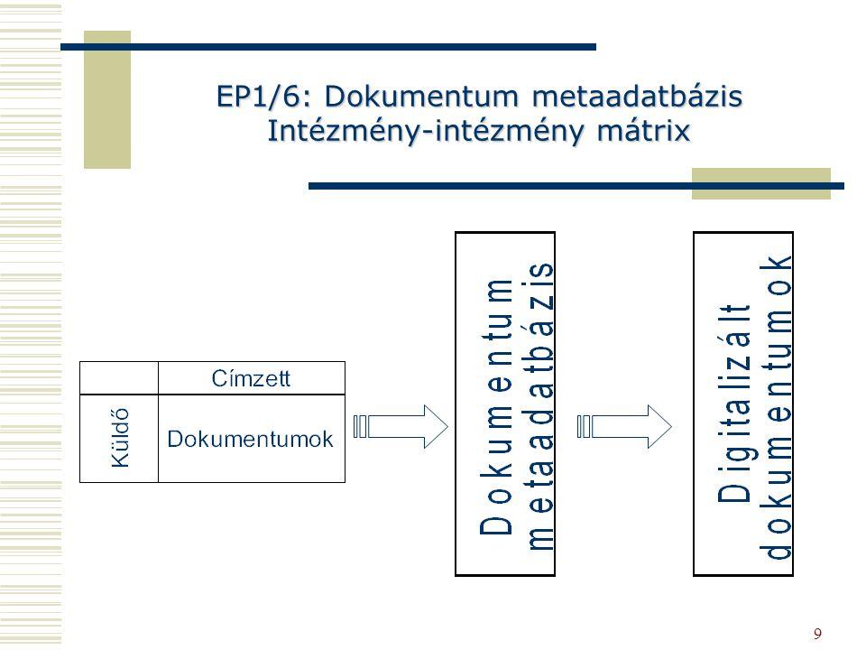 EP1/6: Dokumentum metaadatbázis Intézmény-intézmény mátrix