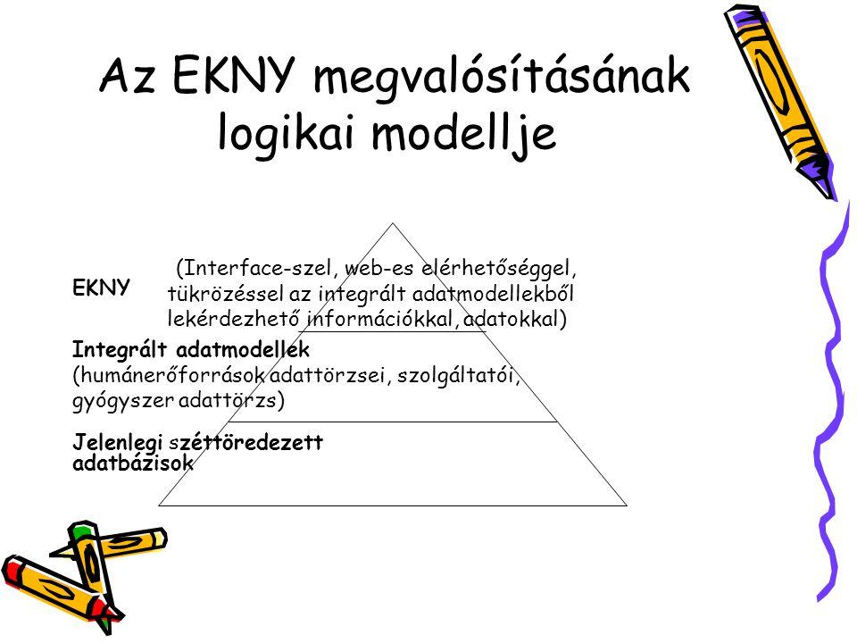 Az EKNY megvalósításának logikai modellje