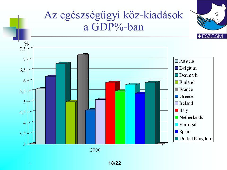 Az egészségügyi köz-kiadások a GDP%-ban