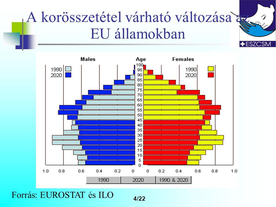 A korösszetétel várható változása az EU államokban