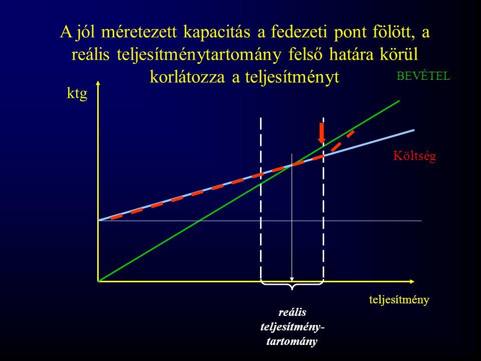 A jól méretezett kapacitás a fedezeti pont fölött, a reális teljesítménytartomány felső határa körül korlátozza a teljesítményt
