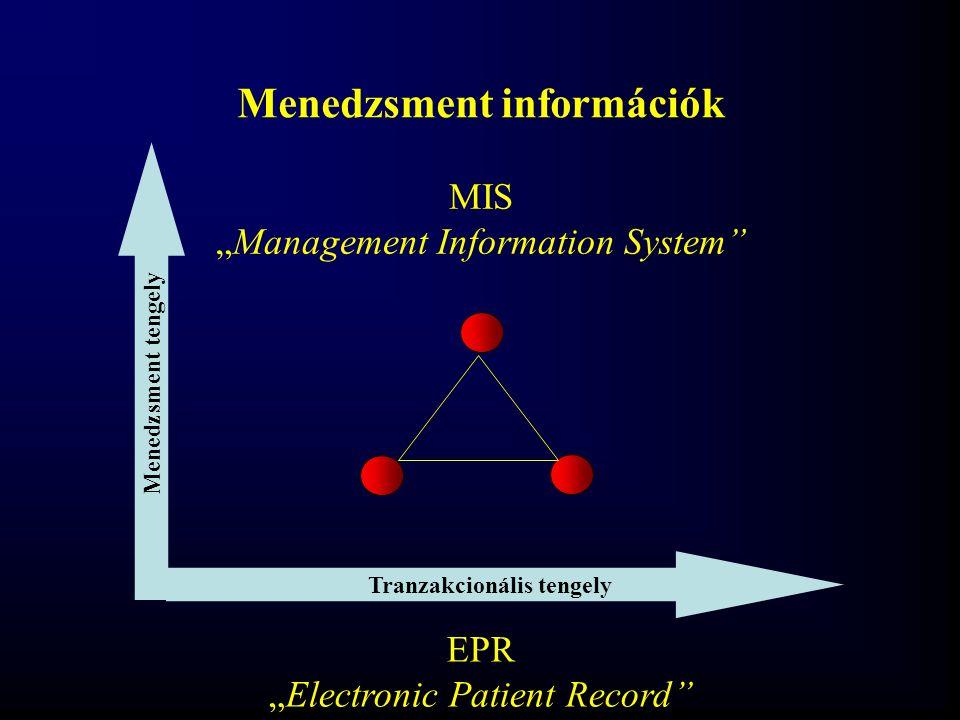 Menedzsment információk Tranzakcionális tengely