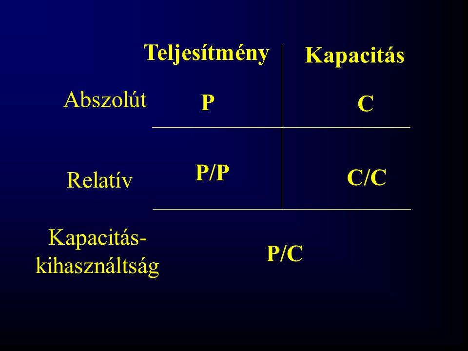 Teljesítmény Kapacitás Abszolút P C P/P Relatív C/C Kapacitás- kihasználtság P/C