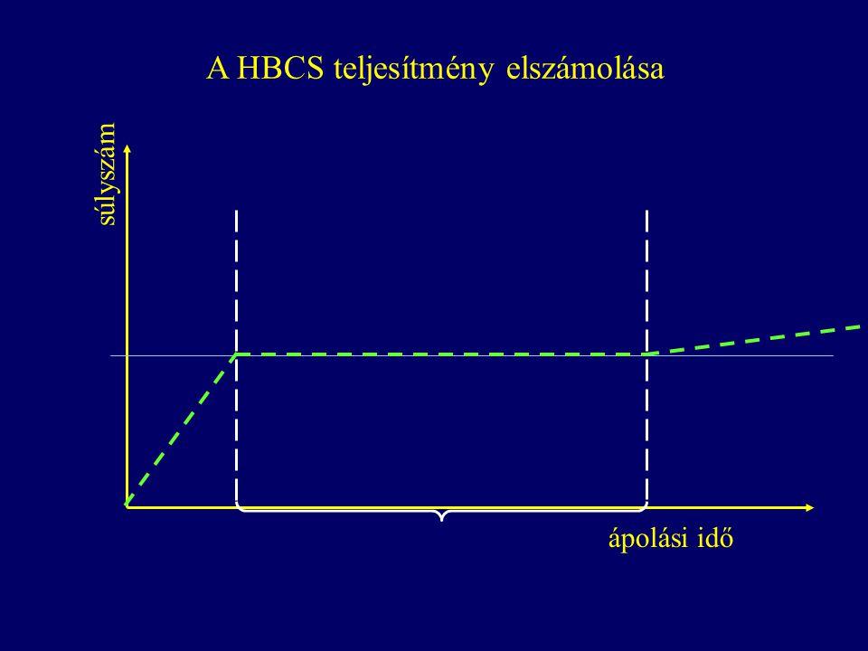 A HBCS teljesítmény elszámolása