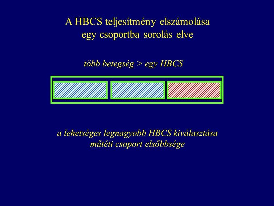 A HBCS teljesítmény elszámolása egy csoportba sorolás elve