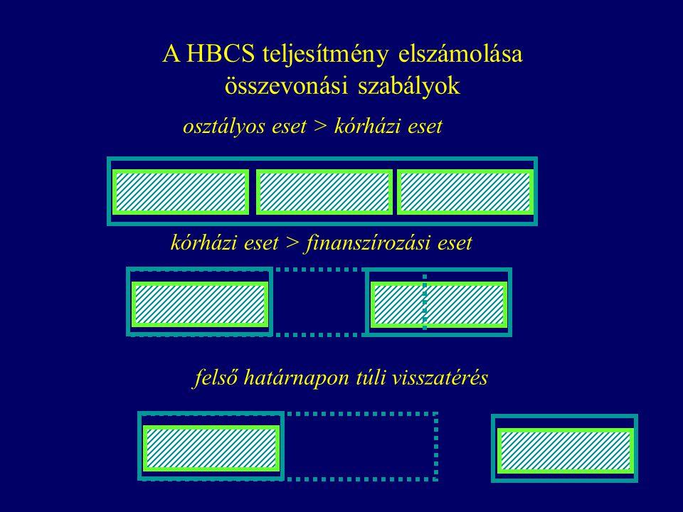 A HBCS teljesítmény elszámolása összevonási szabályok