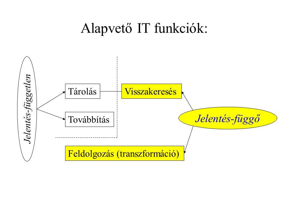 Alapvető IT funkciók: Jelentés-függő Tárolás Visszakeresés
