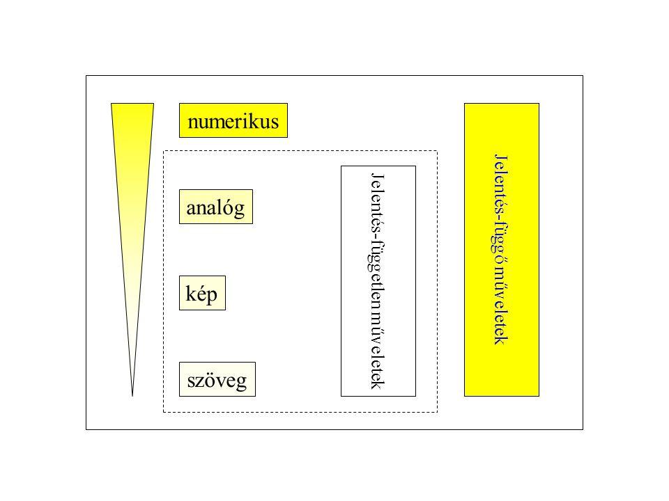 numerikus analóg kép szöveg Jelentés-függő műveletek