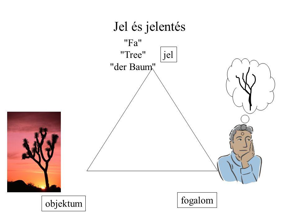 Jel és jelentés Fa Tree der Baum jel fogalom objektum