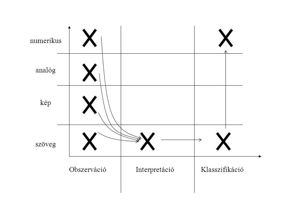 numerikus analóg kép szöveg Obszerváció Interpretáció Klasszifikáció