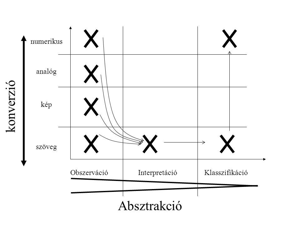 konverzió Absztrakció numerikus analóg kép szöveg Obszerváció